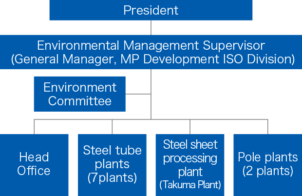 ISO Environmental Management Structure