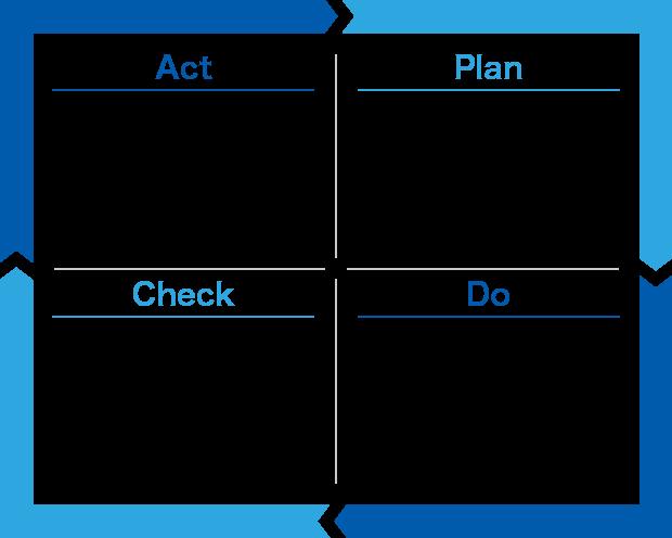 ISO環境マネジメント体制図