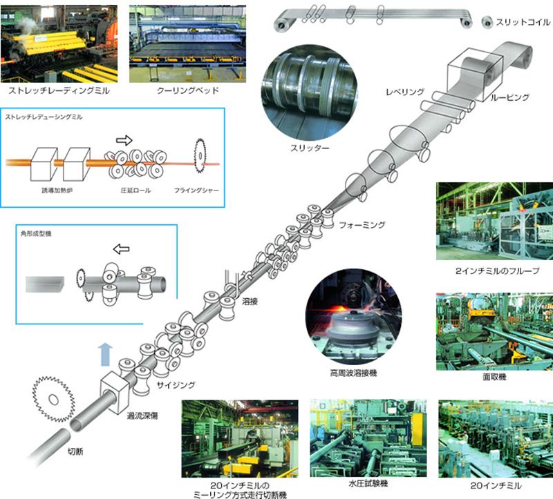 高品質を生む電縫鋼管製造