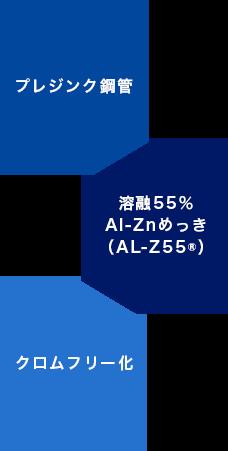 プレジンク鋼管、溶融55%Al-Znメッキ、クロムフリー化